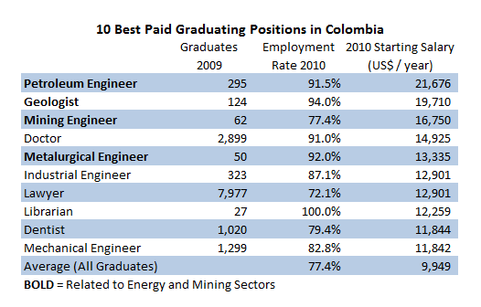 Petroleum engineering, mining and geology, the highest-paid jobs ...